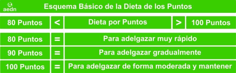 Dieta De Los Puntos Paso A Paso Con Tablas Menus Y Recetas Aednes
