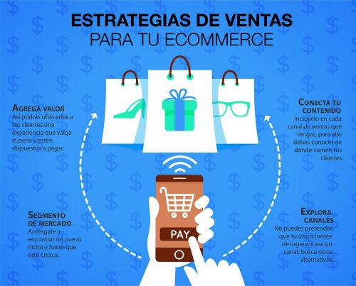 Estrategia de ventas para tu ecommerce