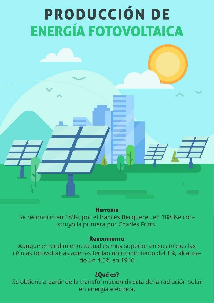 Infografia produccion de energia fotovoltaica